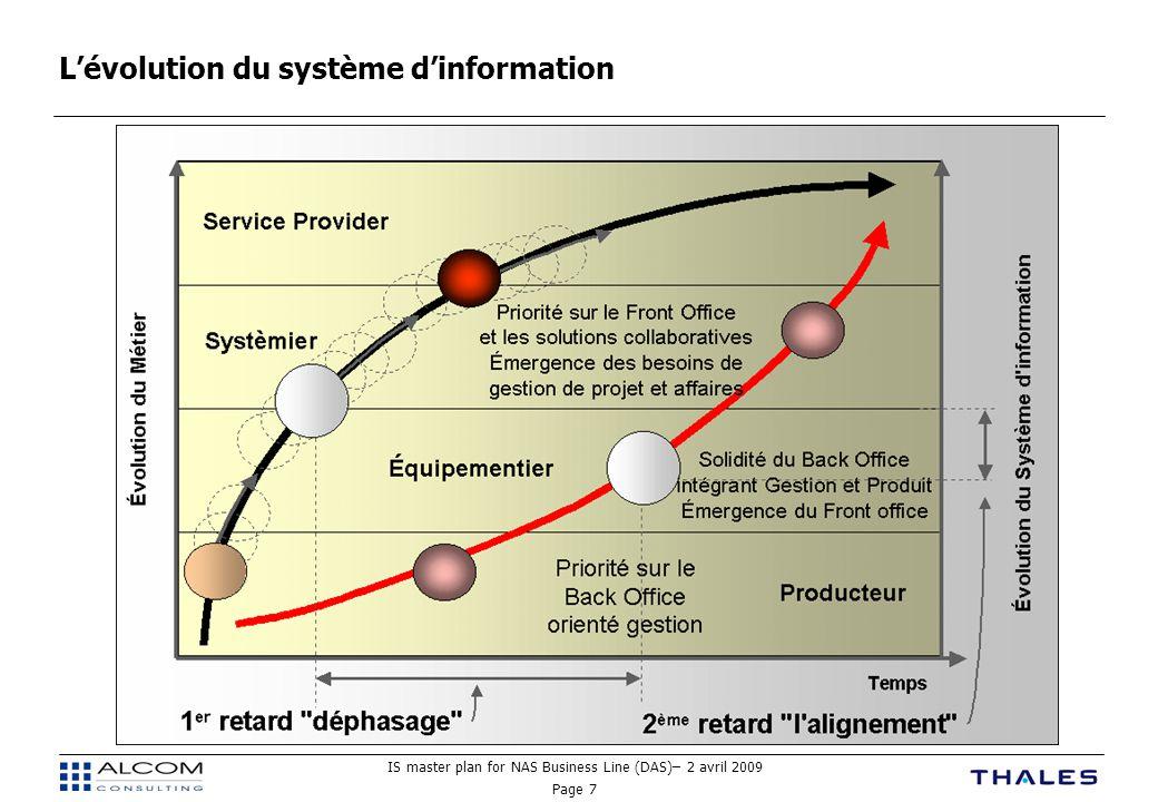 IS master plan for NAS Business Line (DAS)– 2 avril 2009 Page 7 L'évolution du système d'information