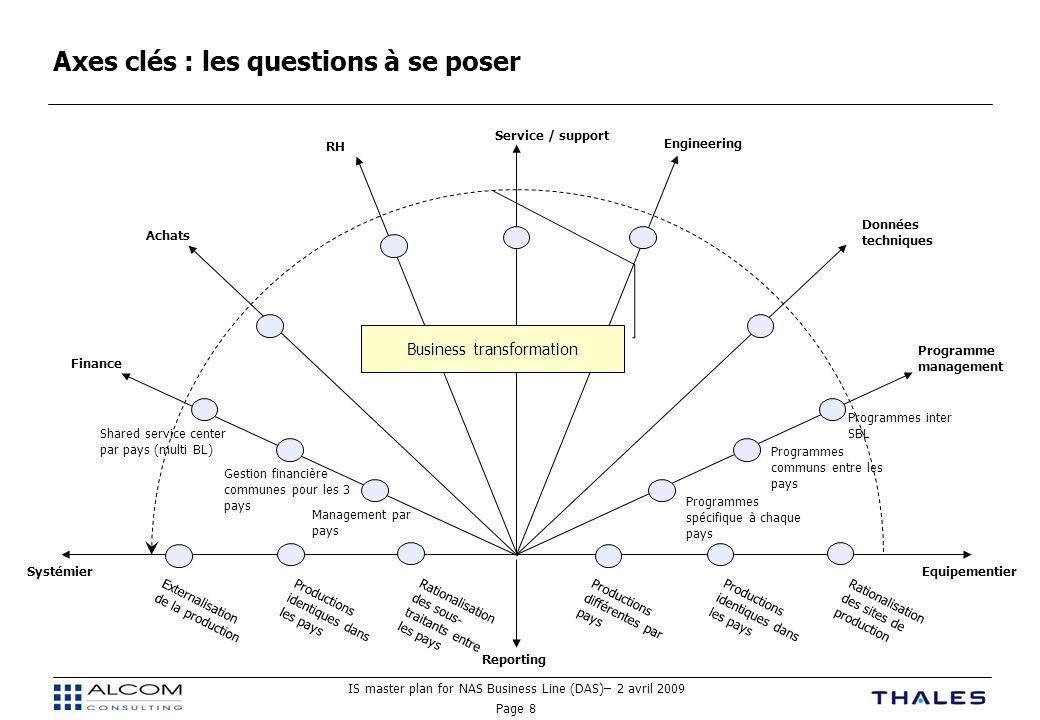 IS master plan for NAS Business Line (DAS)– 2 avril 2009 Page 8 Axes clés : les questions à se poser EquipementierSystémier Programme management Finan