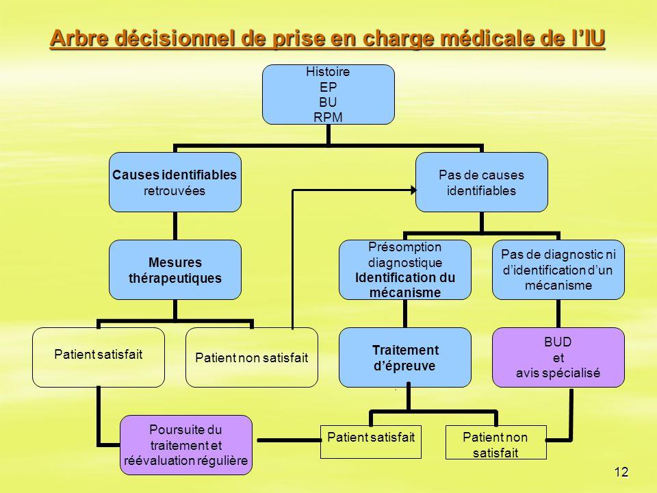 12 Arbre décisionnel de prise en charge médicale de l'IU Patient non satisfait Patient satisfait