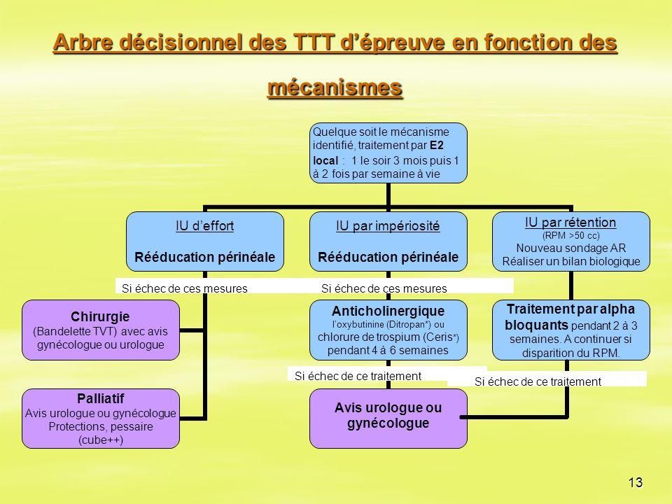 13 Arbre décisionnel des TTT d'épreuve en fonction des mécanismes Si échec de ces mesures Si échec de ce traitement