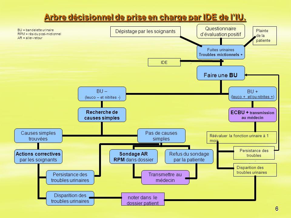 6 Arbre décisionnel de prise en charge par IDE de l'IU. Réévaluer la fonction urinaire à 1 mois Dépistage par les soignants IDE noter dans le dossier