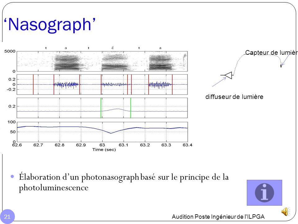 Développement du secteur Audition Poste Ingénieur de l'ILPGA 20 Création d'exercices avec comparaison de suites sonores Visualisation des erreurs temp