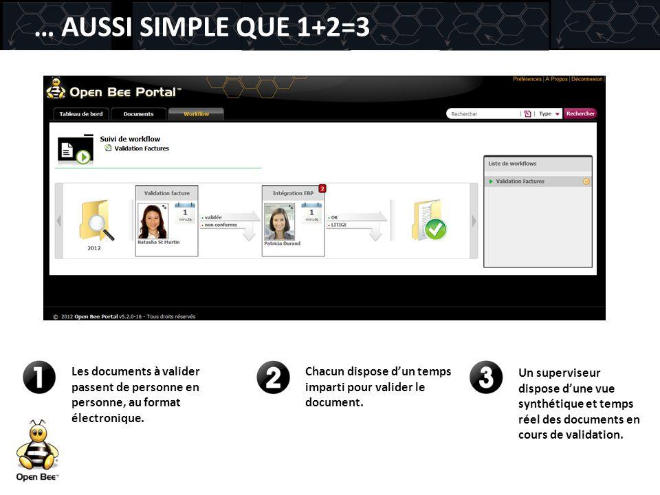 … AUSSI SIMPLE QUE 1+2=3 Les documents à valider passent de personne en personne, au format électronique. Chacun dispose d'un temps imparti pour valid