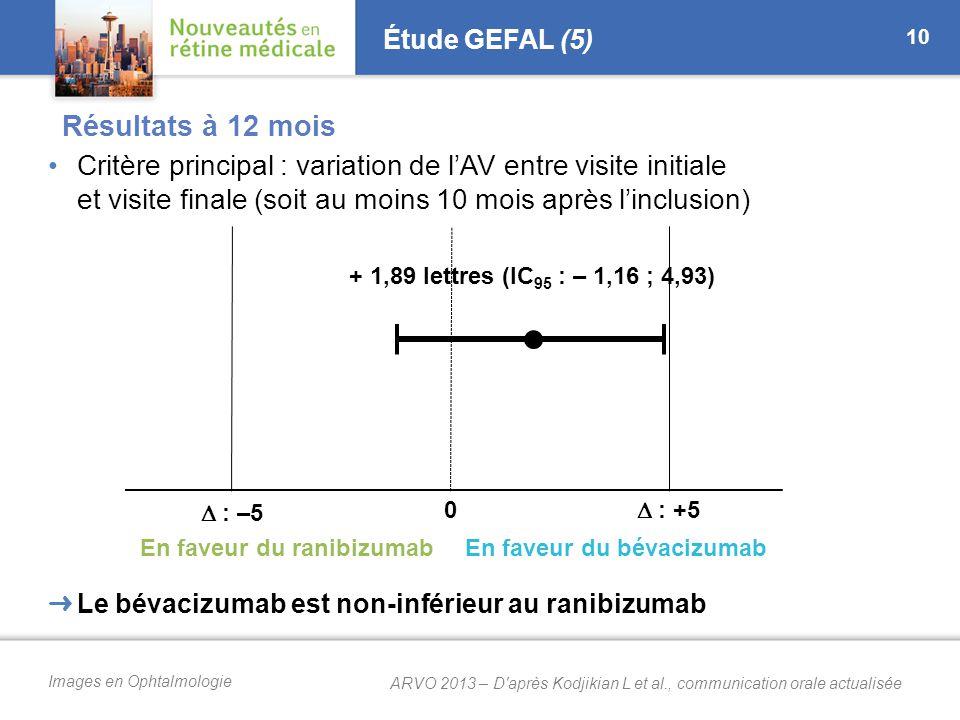 Images en Ophtalmologie Étude GEFAL (5) Critère principal : variation de l'AV entre visite initiale et visite finale (soit au moins 10 mois après l'inclusion) 10 ➜ Le bévacizumab est non-inférieur au ranibizumab En faveur du ranibizumabEn faveur du bévacizumab  : –5  : +5 0 + 1,89 lettres (IC 95 : – 1,16 ; 4,93) ARVO 2013 – D après Kodjikian L et al., communication orale actualisée Résultats à 12 mois
