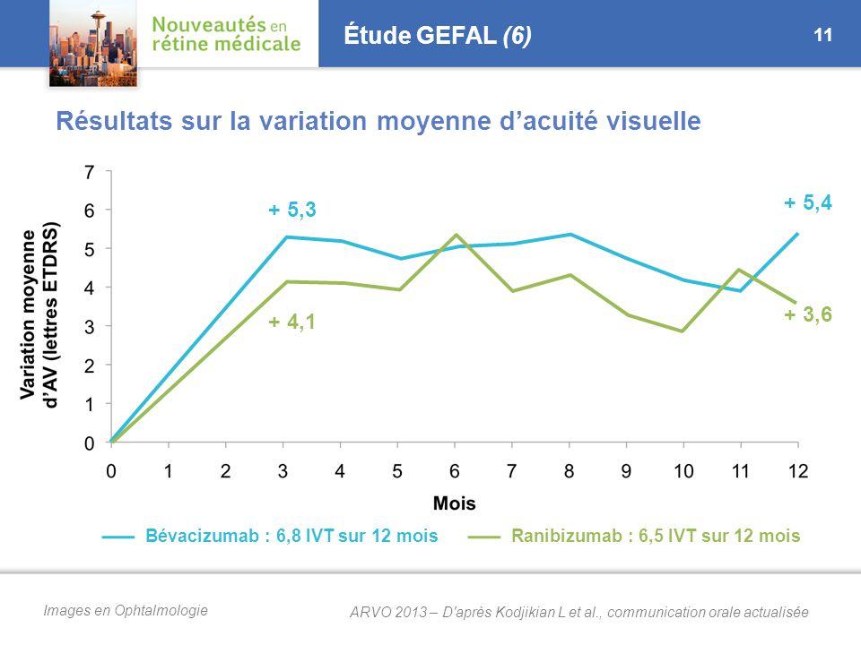 Images en Ophtalmologie Étude GEFAL (6) 11 Résultats sur la variation moyenne d'acuité visuelle + 5,4 + 3,6 Bévacizumab : 6,8 IVT sur 12 moisRanibizumab : 6,5 IVT sur 12 mois + 5,3 + 4,1 ARVO 2013 – D après Kodjikian L et al., communication orale actualisée