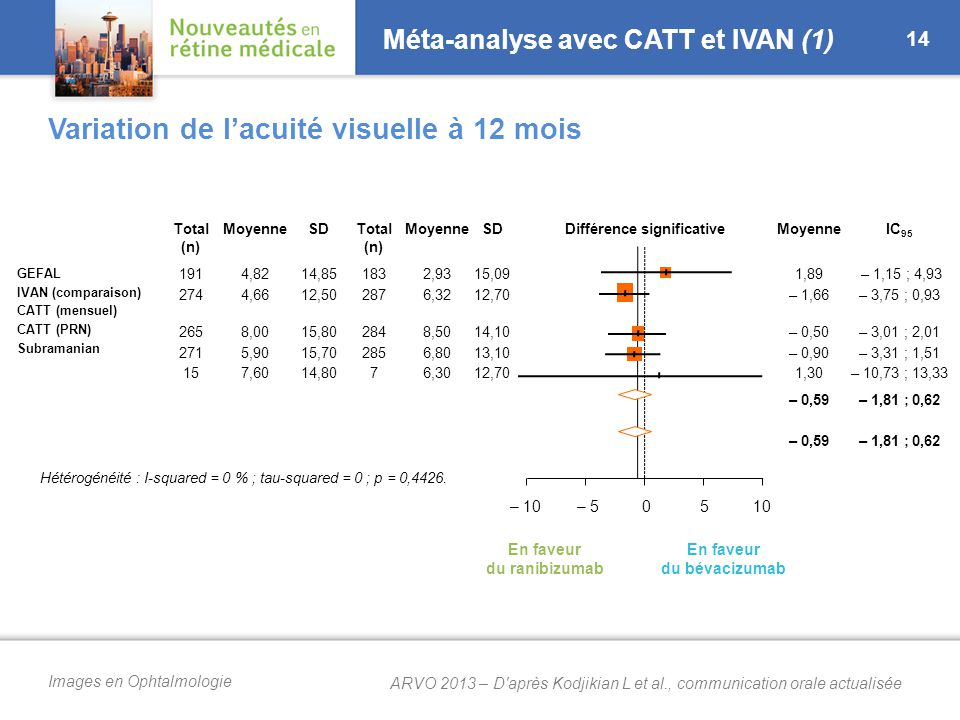 Images en Ophtalmologie Méta-analyse avec CATT et IVAN (1) 14 Variation de l'acuité visuelle à 12 mois Total (n) MoyenneSDTotal (n) MoyenneSDDifférence significativeMoyenneIC 95 GEFAL IVAN (comparaison) CATT (mensuel) CATT (PRN) Subramanian 191 274 265 271 15 4,82 4,66 8,00 5,90 7,60 14,85 12,50 15,80 15,70 14,80 183 287 284 285 7 2,93 6,32 8,50 6,80 6,30 15,09 12,70 14,10 13,10 12,70 1,89 – 1,66 – 0,50 – 0,90 1,30 – 1,15 ; 4,93 – 3,75 ; 0,93 – 3,01 ; 2,01 – 3,31 ; 1,51 – 10,73 ; 13,33 – 0,59 – 1,81 ; 0,62 – 100510– 5 En faveur du ranibizumab En faveur du bévacizumab Hétérogénéité : I-squared = 0 % ; tau-squared = 0 ; p = 0,4426.