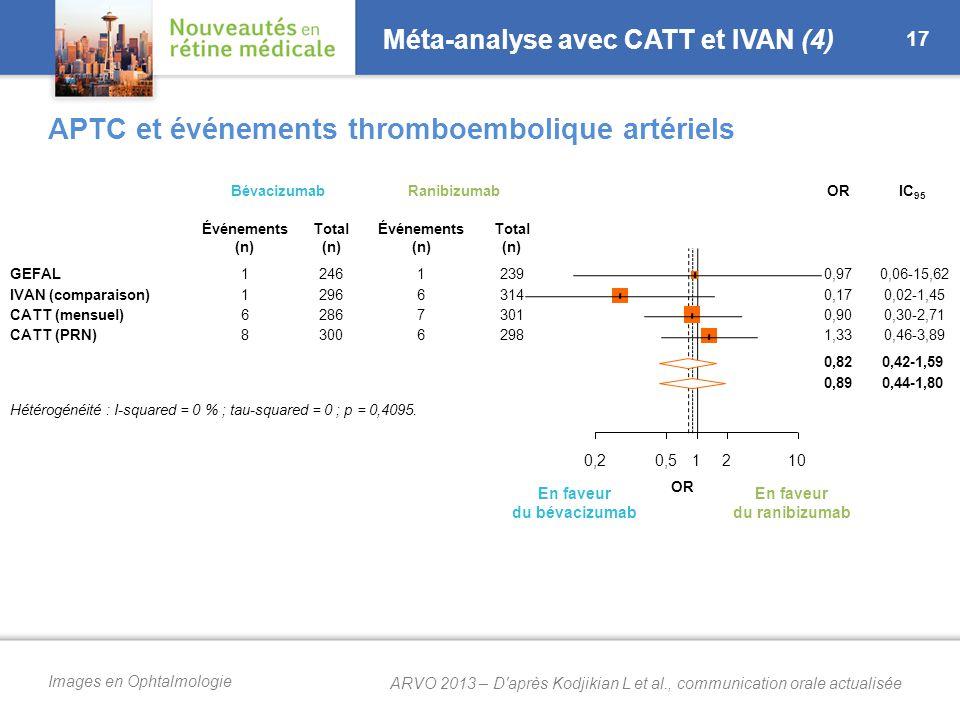 Images en Ophtalmologie Méta-analyse avec CATT et IVAN (4) 17 APTC et événements thromboembolique artériels BévacizumabRanibizumabORIC 95 Événements (n) Total (n) Événements (n) Total (n) GEFAL IVAN (comparaison) CATT (mensuel) CATT (PRN) 11681168 246 296 286 300 16761676 239 314 301 298 0,97 0,17 0,90 1,33 0,06-15,62 0,02-1,45 0,30-2,71 0,46-3,89 0,82 0,89 0,42-1,59 0,44-1,80 Hétérogénéité : I-squared = 0 % ; tau-squared = 0 ; p = 0,4095.