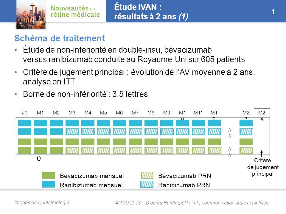 Images en Ophtalmologie J0M1M2M3M4M5M6M7M8M9M1 0 M11M1 2 M2 3 M2 4 // Étude IVAN : résultats à 2 ans (1) Étude de non-infériorité en double-insu, bévacizumab versus ranibizumab conduite au Royaume-Uni sur 605 patients Critère de jugement principal : évolution de l'AV moyenne à 2 ans, analyse en ITT Borne de non-infériorité : 3,5 lettres M0M0 M1 Bévacizumab mensuel Ranibizumab mensuel Bévacizumab PRN Ranibizumab PRN Critère de jugement principal 1 Schéma de traitement ARVO 2013 – D'après Harding SP et al., communication orale actualisée
