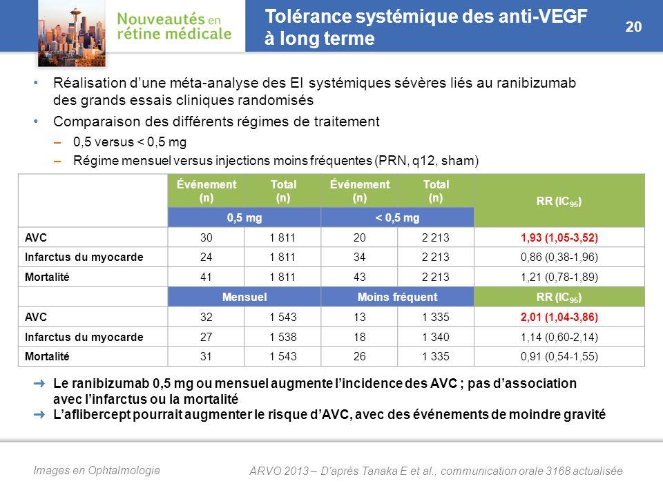 Images en Ophtalmologie Tolérance systémique des anti-VEGF à long terme Réalisation d'une méta-analyse des EI systémiques sévères liés au ranibizumab des grands essais cliniques randomisés Comparaison des différents régimes de traitement –0,5 versus < 0,5 mg –Régime mensuel versus injections moins fréquentes (PRN, q12, sham) 20 ➜ Le ranibizumab 0,5 mg ou mensuel augmente l'incidence des AVC ; pas d'association avec l'infarctus ou la mortalité ➜ L'aflibercept pourrait augmenter le risque d'AVC, avec des événements de moindre gravité Événement (n) Total (n) Événement (n) Total (n) RR (IC 95 ) 0,5 mg< 0,5 mg AVC301 811202 2131,93 (1,05-3,52) Infarctus du myocarde241 811342 2130,86 (0,38-1,96) Mortalité411 811432 2131,21 (0,78-1,89) MensuelMoins fréquentRR (IC 95 ) AVC321 543131 3352,01 (1,04-3,86) Infarctus du myocarde271 538181 3401,14 (0,60-2,14) Mortalité311 543261 3350,91 (0,54-1,55) ARVO 2013 – D après Tanaka E et al., communication orale 3168 actualisée