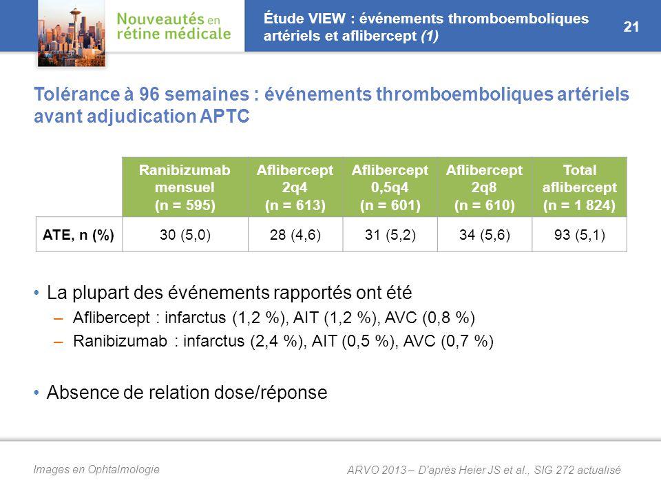 Images en Ophtalmologie Étude VIEW : événements thromboemboliques artériels et aflibercept (1) Tolérance à 96 semaines : événements thromboemboliques artériels avant adjudication APTC La plupart des événements rapportés ont été –Aflibercept : infarctus (1,2 %), AIT (1,2 %), AVC (0,8 %) –Ranibizumab : infarctus (2,4 %), AIT (0,5 %), AVC (0,7 %) Absence de relation dose/réponse 21 Ranibizumab mensuel (n = 595) Aflibercept 2q4 (n = 613) Aflibercept 0,5q4 (n = 601) Aflibercept 2q8 (n = 610) Total aflibercept (n = 1 824) ATE, n (%)30 (5,0)28 (4,6)31 (5,2)34 (5,6)93 (5,1) ARVO 2013 – D après Heier JS et al., SIG 272 actualisé