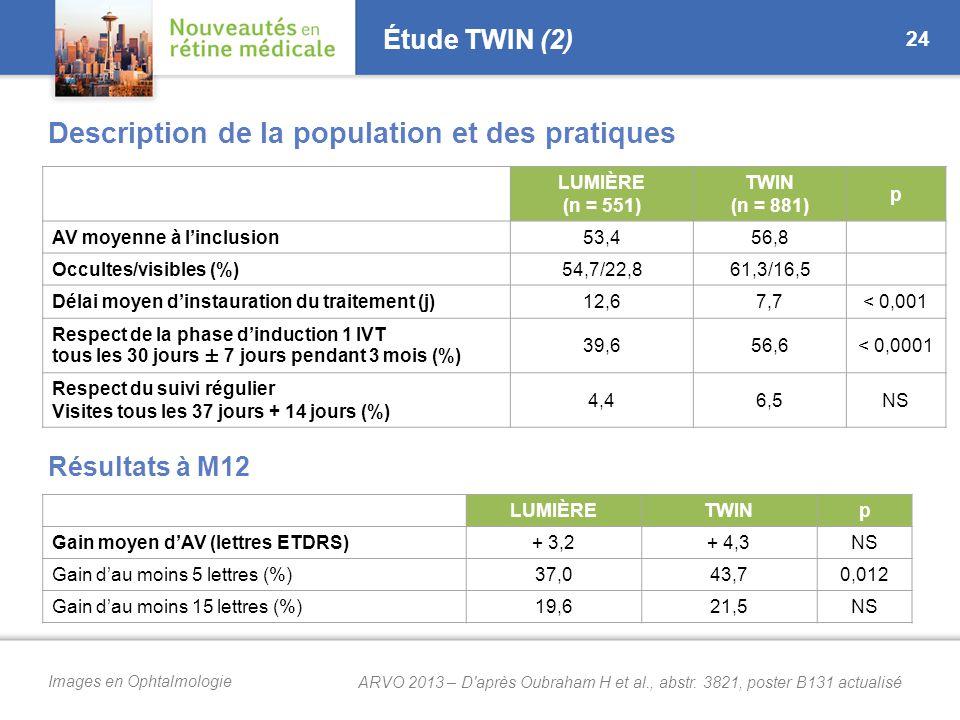 Images en Ophtalmologie Étude TWIN (2) Description de la population et des pratiques Résultats à M12 24 LUMIÈRE (n = 551) TWIN (n = 881) p AV moyenne à l'inclusion53,456,8 Occultes/visibles (%)54,7/22,861,3/16,5 Délai moyen d'instauration du traitement (j)12,67,7< 0,001 Respect de la phase d'induction 1 IVT tous les 30 jours ± 7 jours pendant 3 mois (%) 39,656,6< 0,0001 Respect du suivi régulier Visites tous les 37 jours + 14 jours (%) 4,46,5NS LUMIÈRETWINp Gain moyen d'AV (lettres ETDRS)+ 3,2+ 4,3NS Gain d'au moins 5 lettres (%)37,043,70,012 Gain d'au moins 15 lettres (%)19,621,5NS ARVO 2013 – D après Oubraham H et al., abstr.