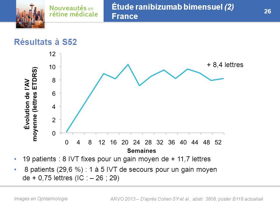 Images en Ophtalmologie Résultats à S52 19 patients : 8 IVT fixes pour un gain moyen de + 11,7 lettres 8 patients (29,6 %) : 1 à 5 IVT de secours pour un gain moyen de + 0,75 lettres (IC : – 26 ; 29) Étude ranibizumab bimensuel (2) France 26 + 8,4 lettres Semaines ARVO 2013 – D après Cohen SY et al., abstr.