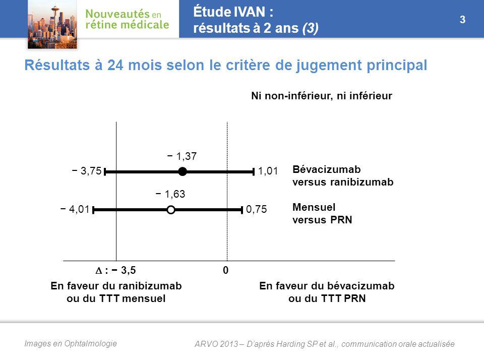 Images en Ophtalmologie  : − 3,5 0 En faveur du ranibizumab ou du TTT mensuel En faveur du bévacizumab ou du TTT PRN Ni non-inférieur, ni inférieur − 1,37 1,01− 3,75 Bévacizumab versus ranibizumab − 1,63 0,75− 4,01 Mensuel versus PRN Étude IVAN : résultats à 2 ans (3) Résultats à 24 mois selon le critère de jugement principal 3 ARVO 2013 – D'après Harding SP et al., communication orale actualisée