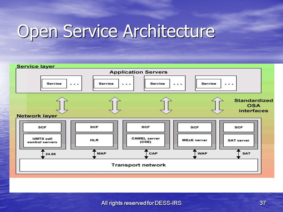 All rights reserved for DESS-IRS37 Open Service Architecture