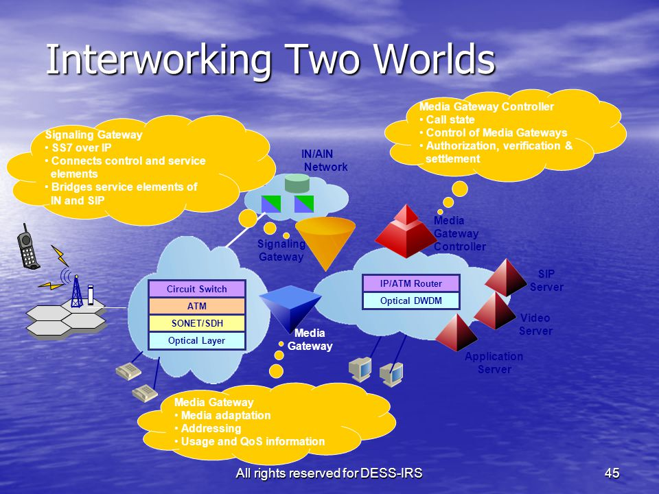 All rights reserved for DESS-IRS45 Interworking Two Worlds IP/ATM Router Optical DWDM IN/AIN Network Circuit Switch ATM SONET/SDH Optical Layer SIP Server Video Server Application Server Signaling Gateway Signaling Gateway SS7 over IP Connects control and service elements Bridges service elements of IN and SIP Media Gateway Controller Call state Control of Media Gateways Authorization, verification & settlement Media Gateway Media Gateway Media adaptation Addressing Usage and QoS information