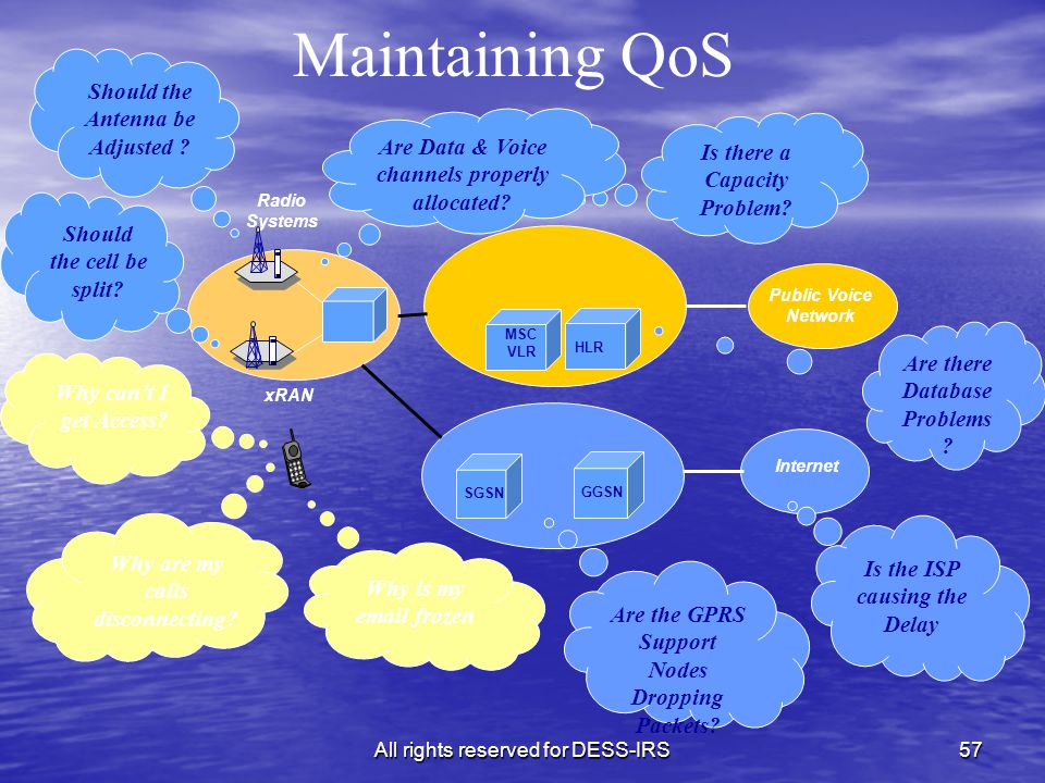 All rights reserved for DESS-IRS57 Radio Systems Maintaining QoS Are there Database Problems .