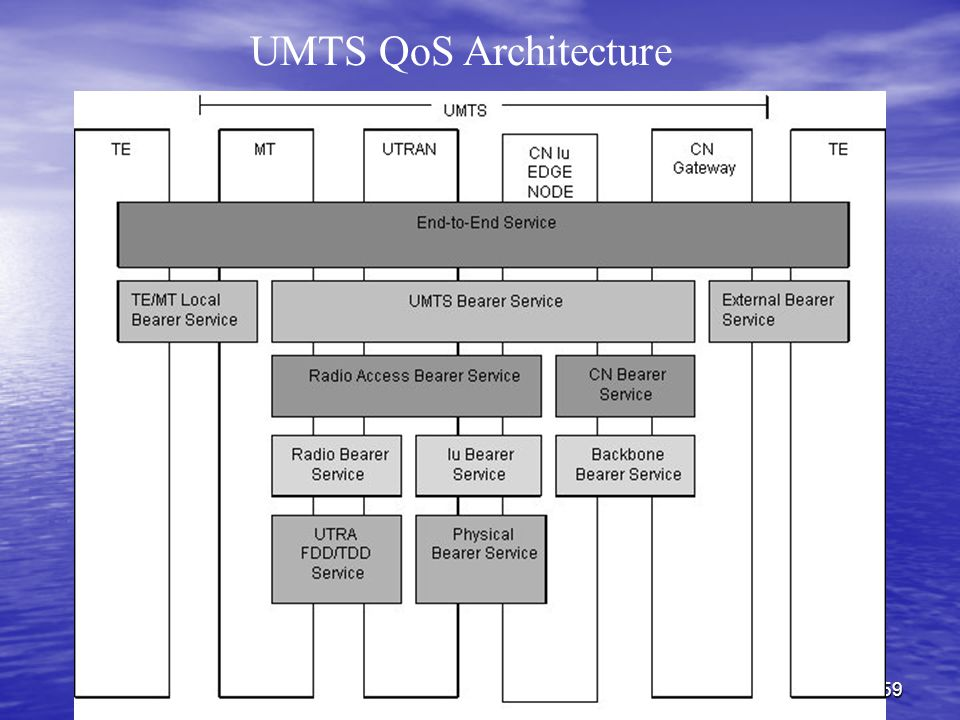 All rights reserved for DESS-IRS59 UMTS QoS Architecture