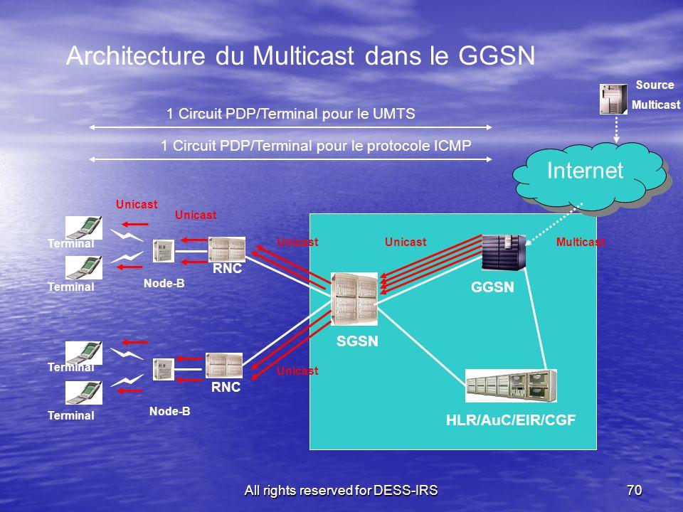 All rights reserved for DESS-IRS70 Architecture du Multicast dans le GGSN SGSN RNC HLR/AuC/EIR/CGF Node-B Internet RNC Node-B Terminal GGSN MulticastU