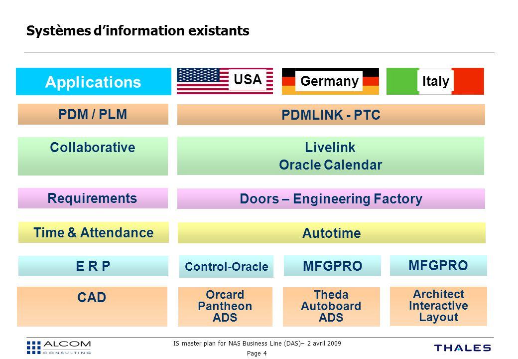 IS master plan for NAS Business Line (DAS)– 2 avril 2009 Page 4 Systèmes d'information existants USA GermanyItaly Applications E R P Control-Oracle MF