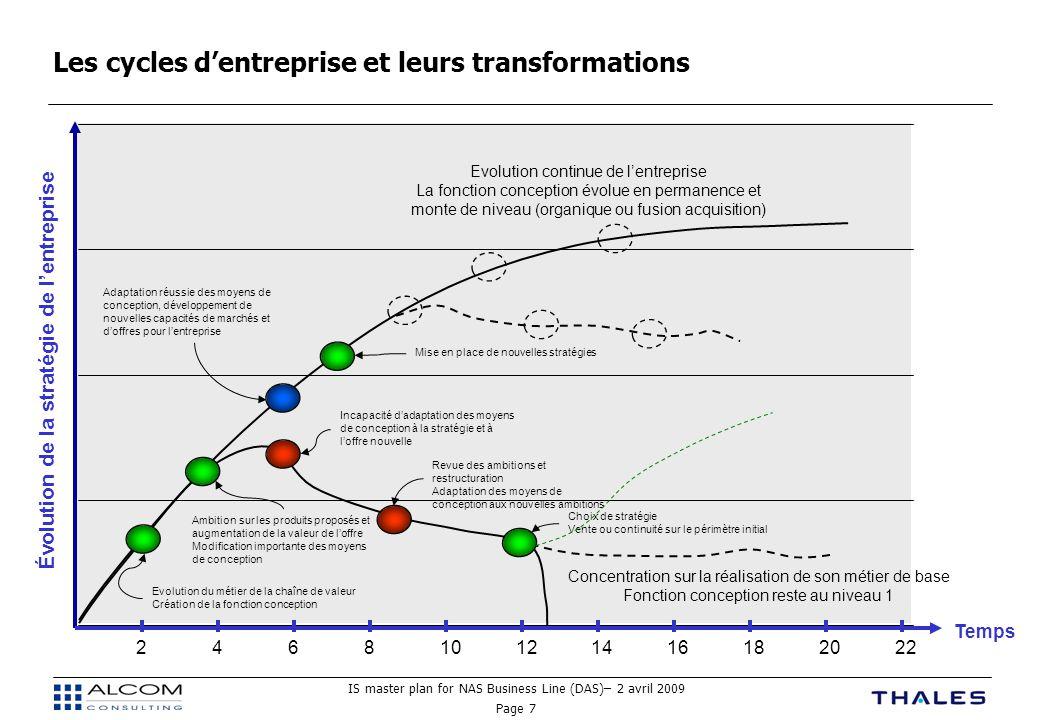 IS master plan for NAS Business Line (DAS)– 2 avril 2009 Page 7 Temps Les cycles d'entreprise et leurs transformations Concentration sur la réalisatio