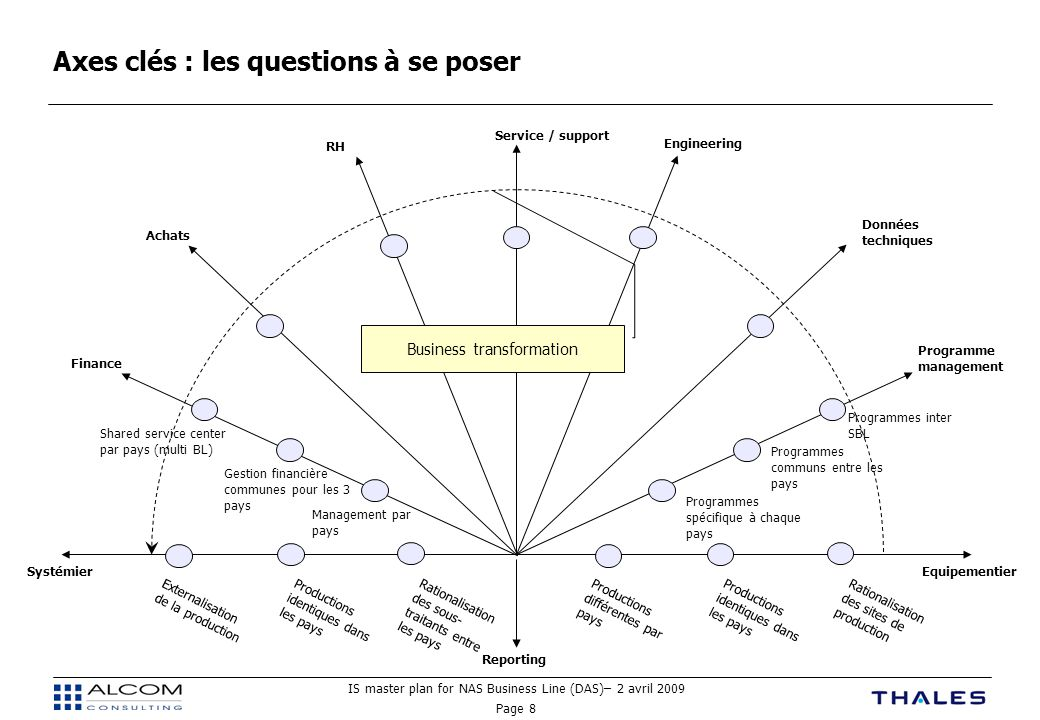 IS master plan for NAS Business Line (DAS)– 2 avril 2009 Page 8 Axes clés : les questions à se poser EquipementierSystémier Programme management Finan