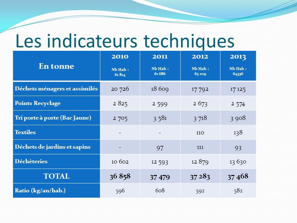 Les indicateurs techniques En tonne 2010 Nb Hab : 61 814 2011 Nb Hab : 61 686 2012 Nb Hab : 63 019 2013 Nb Hab : 64336 Déchets ménagers et assimilés 2