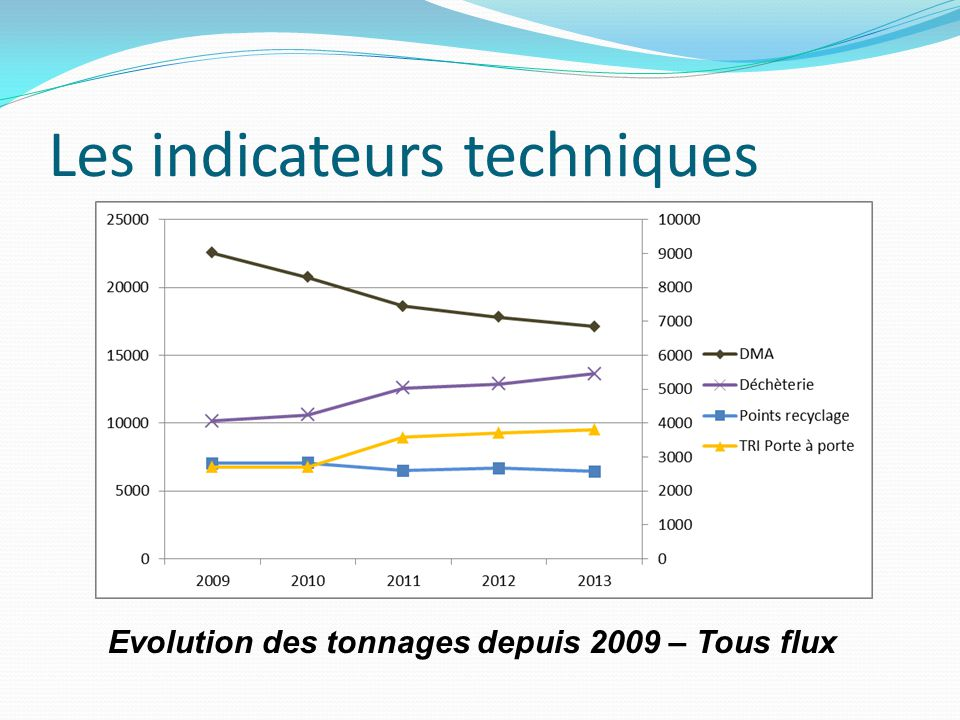 Les indicateurs techniques Evolution des tonnages depuis 2009 – Tous flux