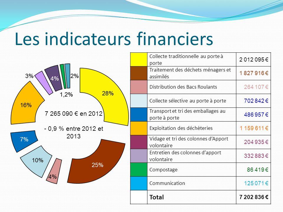 Les indicateurs financiers 7 265 090 € en 2012 - 0,9 % entre 2012 et 2013 Collecte traditionnelle au porte à porte 2 012 095 € Traitement des déchets