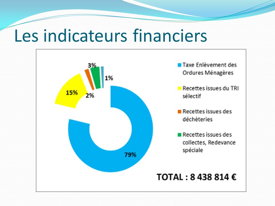 Les indicateurs financiers