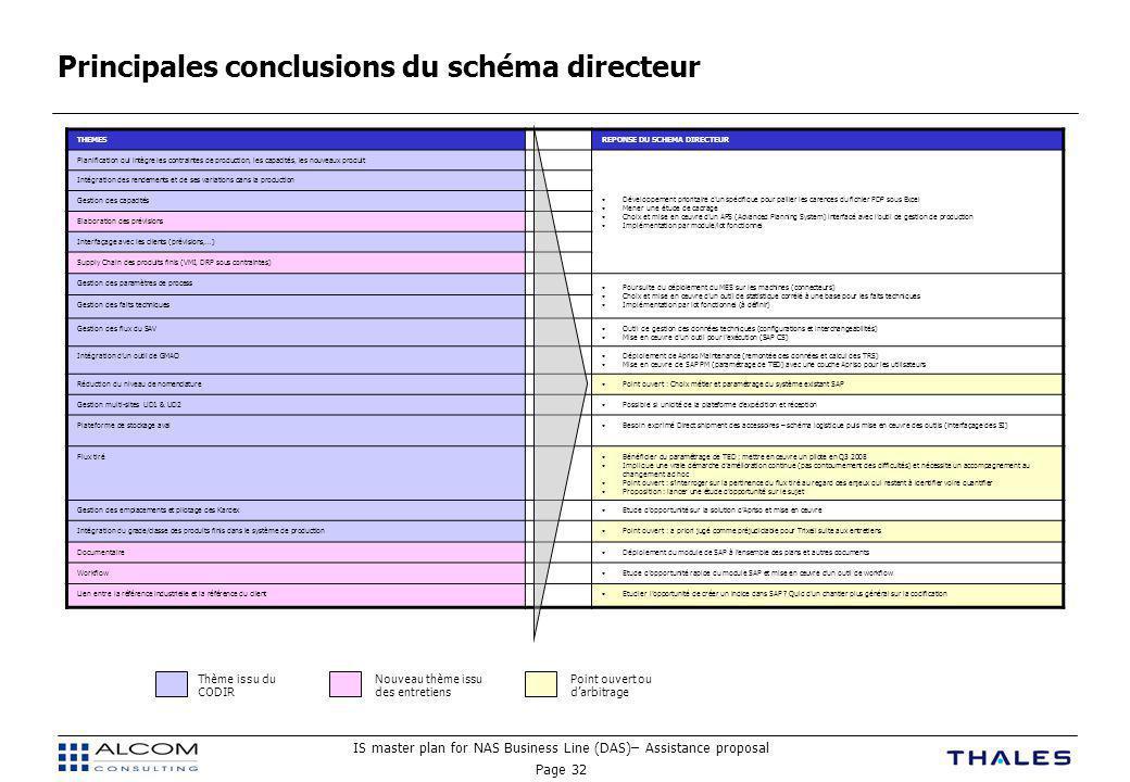 IS master plan for NAS Business Line (DAS)– Assistance proposal Page 32 Principales conclusions du schéma directeur THEMESREPONSE DU SCHEMA DIRECTEUR Planification qui intègre les contraintes de production, les capacités, les nouveaux produit Développement prioritaire d'un spécifique pour pallier les carences du fichier PDP sous Excel Mener une étude de cadrage Choix et mise en œuvre d'un APS (Advanced Planning System) interfacé avec l'outil de gestion de production Implémentation par module/lot fonctionnel Intégration des rendements et de ses variations dans la production Gestion des capacités Elaboration des prévisions Interfaçage avec les clients (prévisions,…) Supply Chain des produits finis (VMI, DRP sous contraintes) Gestion des paramètres de process Poursuite du déploiement du MES sur les machines (connecteurs) Choix et mise en œuvre d'un outil de statistique corrélé à une base pour les faits techniques Implémentation par lot fonctionnel (à définir) Gestion des faits techniques Gestion des flux du SAVOutil de gestion des données techniques (configurations et interchangeabilités) Mise en œuvre d'un outil pour l'exécution (SAP CS) Intégration d'un outil de GMAODéploiement de Apriso Maintenance (remontée des données et calcul des TRS) Mise en œuvre de SAP PM (paramétrage de TED) avec une couche Apriso pour les utilisateurs Réduction du niveau de nomenclaturePoint ouvert : Choix métier et paramétrage du système existant SAP Gestion multi-sites UD1 & UD2Possible si unicité de la plateforme d'expédition et réception Plateforme de stockage avalBesoin exprimé Direct shipment des accessoires – schéma logistique puis mise en œuvre des outils (interfaçage des SI) Flux tiréBénéficier du paramétrage de TED ; mettre en œuvre un pilote en Q3 2008 Implique une vraie démarche d'amélioration continue (pas contournement des difficultés) et nécessite un accompagnement au changement ad hoc Point ouvert : s'interroger sur la pertinence du flux tiré au regard des enjeux qui restent