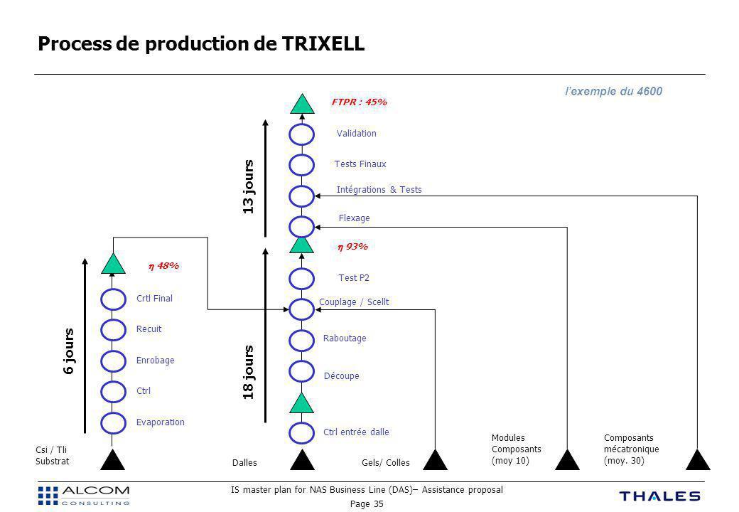 IS master plan for NAS Business Line (DAS)– Assistance proposal Page 35 Process de production de TRIXELL Evaporation Ctrl Enrobage Recuit Crtl Final Ctrl entrée dalle Découpe Raboutage Couplage / Scellt Test P2 Flexage Intégrations & Tests Tests Finaux Validation Csi / Tli Substrat Gels/ CollesDalles Modules Composants (moy 10) Composants mécatronique (moy.