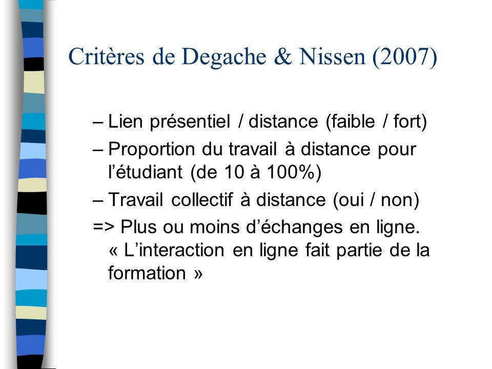 Critères de Degache & Nissen (2007) –Lien présentiel / distance (faible / fort) –Proportion du travail à distance pour l'étudiant (de 10 à 100%) –Trav