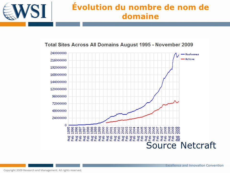 Évolution du nombre de nom de domaine Source Netcraft