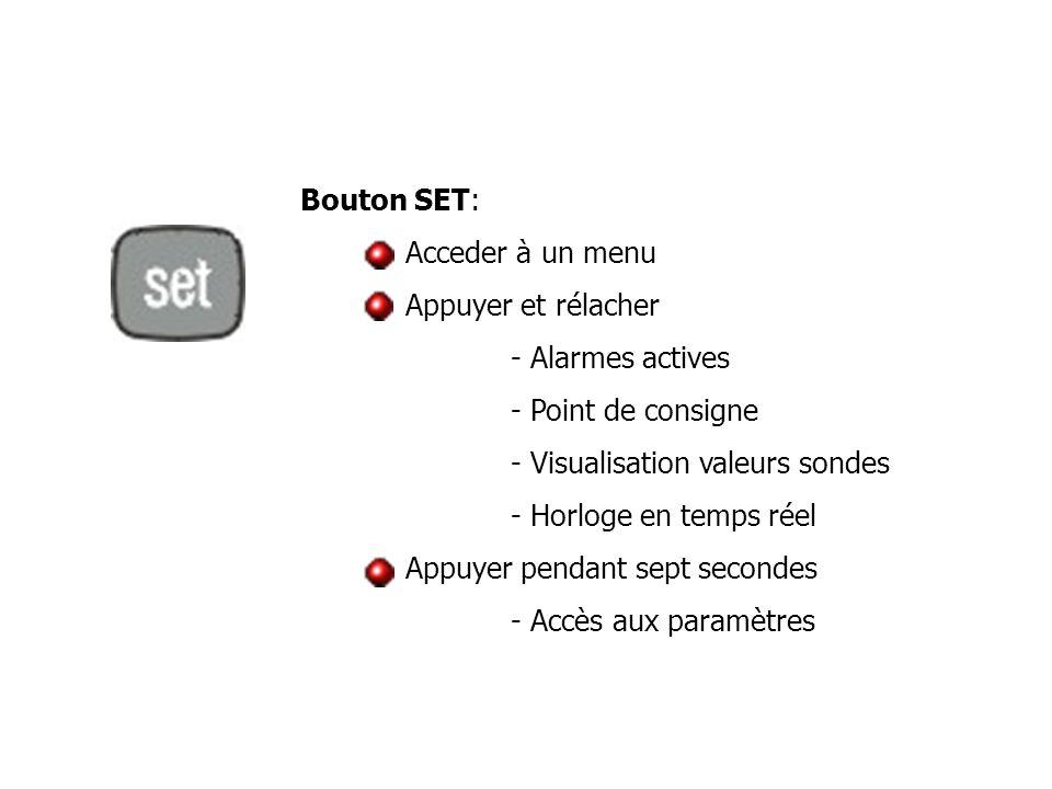 Bouton SET: Acceder à un menu Appuyer et rélacher - Alarmes actives - Point de consigne - Visualisation valeurs sondes - Horloge en temps réel Appuyer