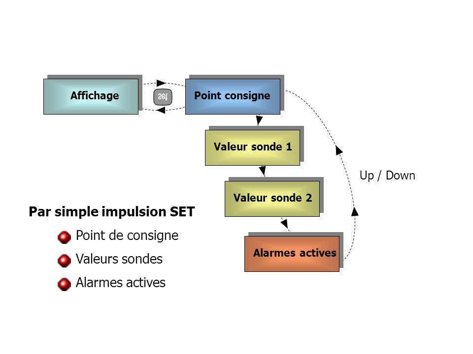 AffichagePoint consigne Valeur sonde 1 Valeur sonde 2 Alarmes actives Up / Down Par simple impulsion SET Point de consigne Valeurs sondes Alarmes acti