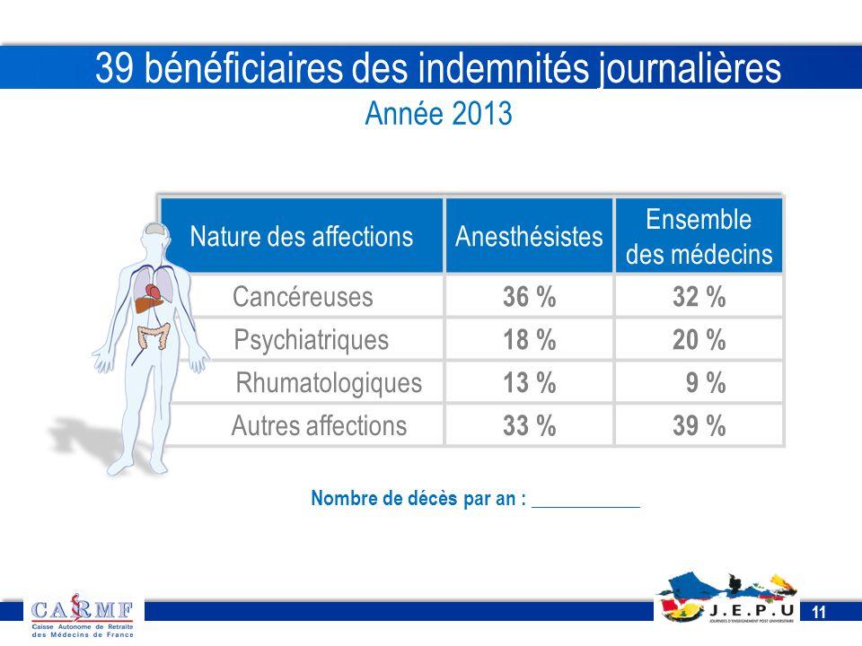 CDT 2013 11 39 bénéficiaires des indemnités journalières Année 2013 Nombre de décès par an : ___________
