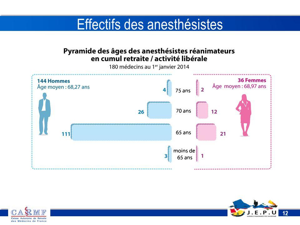 CDT 2013 12 Effectifs des anesthésistes