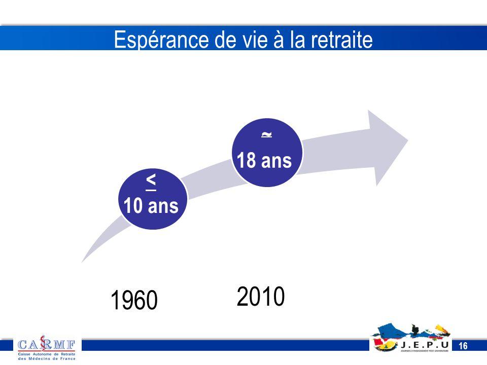 CDT 2013 16 Espérance de vie à la retraite 1960 2010 < 10 ans ~ 18 ans
