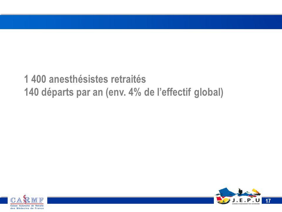 CDT 2013 17 1 400 anesthésistes retraités 140 départs par an (env. 4% de l'effectif global)