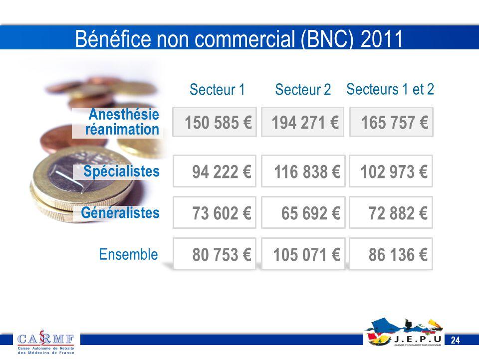 CDT 2013 24 86 136 €105 071 € Bénéfice non commercial (BNC) 2011 Anesthésie réanimation Secteur 1Secteur 2 Secteurs 1 et 2 150 585 €194 271 €165 757 €
