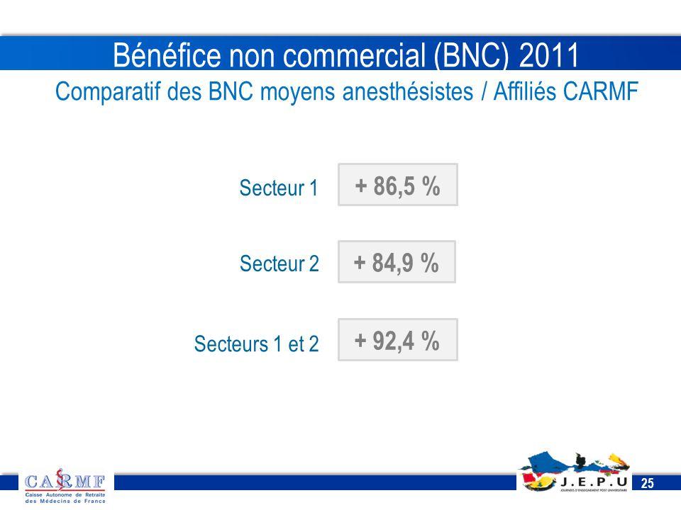 CDT 2013 25 Bénéfice non commercial (BNC) 2011 Comparatif des BNC moyens anesthésistes / Affiliés CARMF Secteur 1 Secteur 2 Secteurs 1 et 2 + 86,5 % +