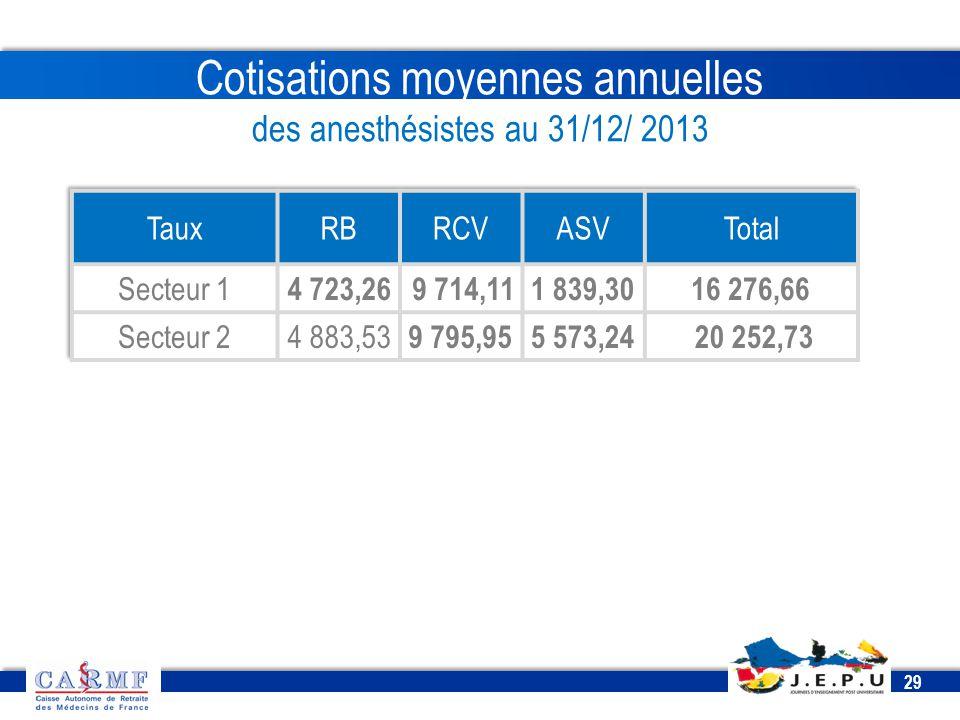 CDT 2013 29 Cotisations moyennes annuelles des anesthésistes au 31/12/ 2013