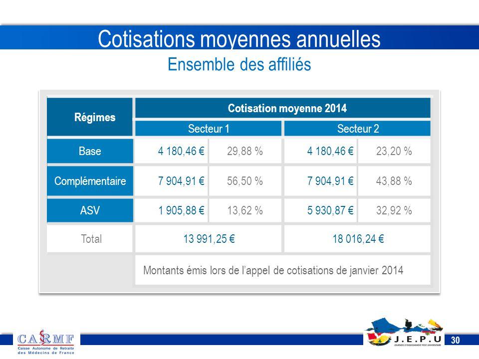 CDT 2013 30 Cotisations moyennes annuelles Ensemble des affiliés Régimes Cotisation moyenne 2014 Secteur 1Secteur 2 Base4 180,46 €29,88 %4 180,46 €23,