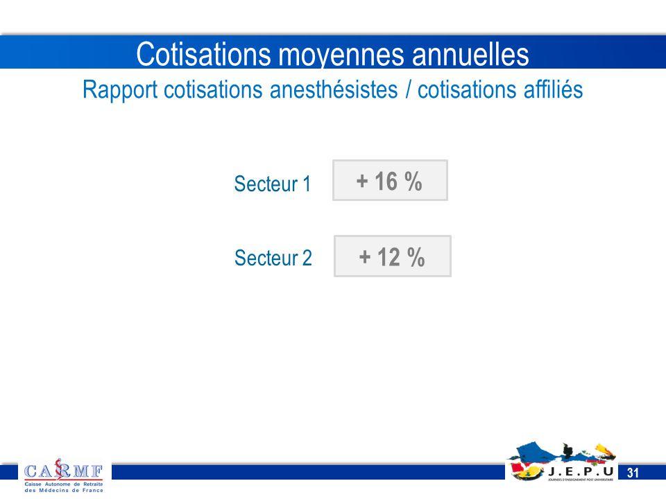 CDT 2013 31 Cotisations moyennes annuelles Rapport cotisations anesthésistes / cotisations affiliés + 16 % + 12 % Secteur 1 Secteur 2
