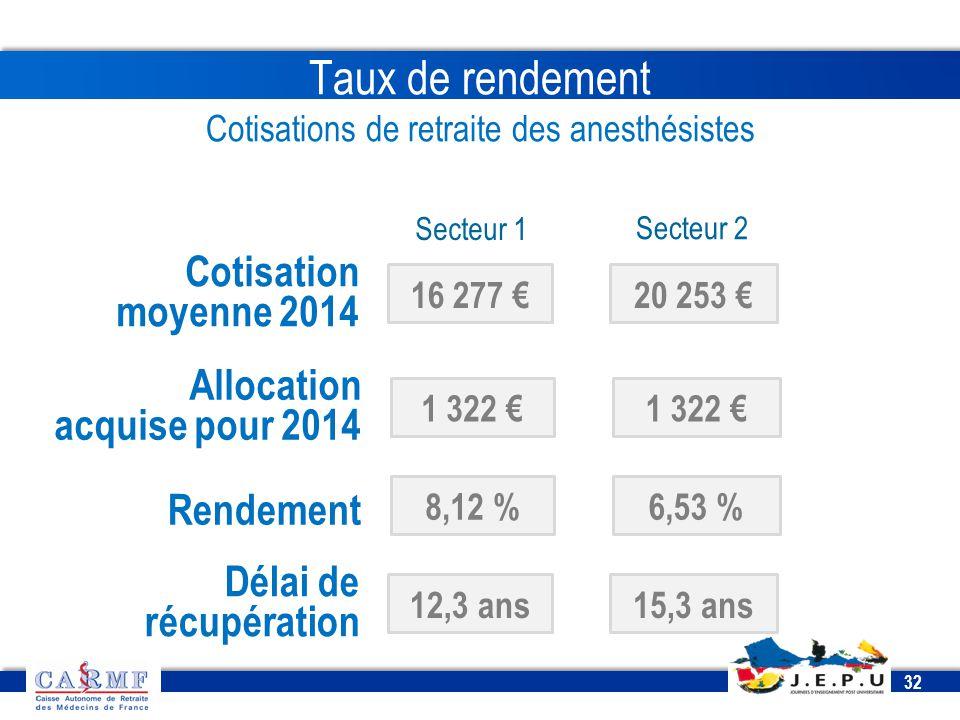 CDT 2013 32 Taux de rendement Cotisations de retraite des anesthésistes Secteur 1 Secteur 2 16 277 €20 253 € Cotisation moyenne 2014 1 322 € Allocatio
