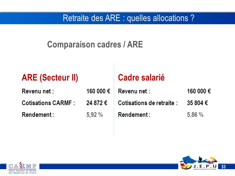 CDT 2013 33 Comparaison cadres / ARE Retraite des ARE : quelles allocations ? ARE (Secteur II) Revenu net : 160 000 € Cotisations CARMF : 24 872 € Ren