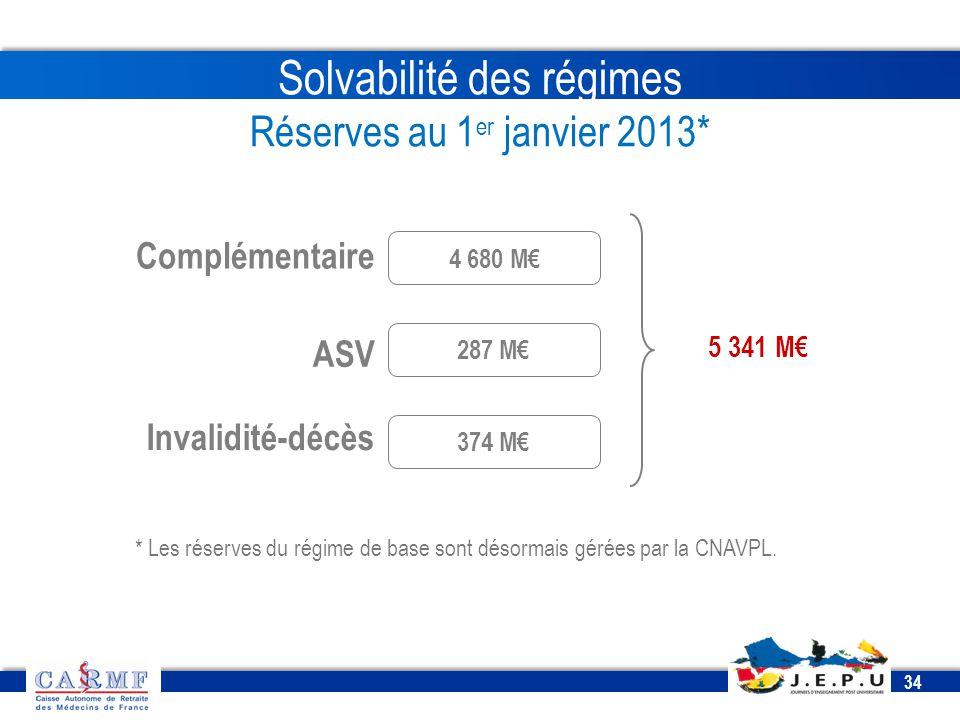 CDT 2013 34 Solvabilité des régimes Réserves au 1 er janvier 2013* * Les réserves du régime de base sont désormais gérées par la CNAVPL. Complémentair