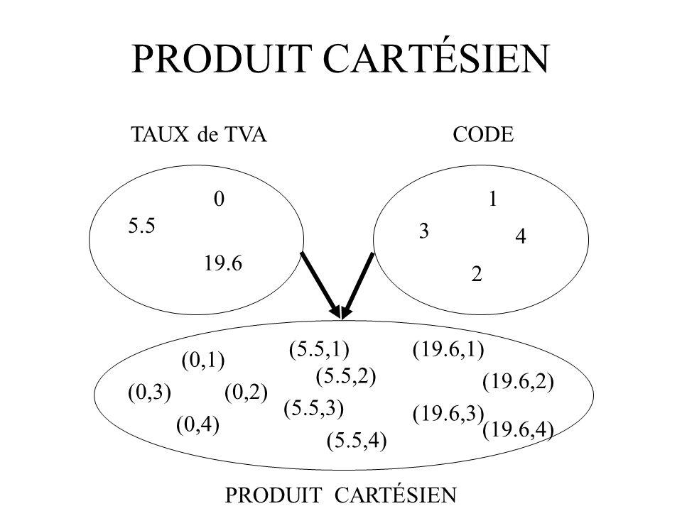 PRODUIT CARTÉSIEN TAUX de TVA 5.5 19.6 0 CODE 2 3 1 4 (0,1) (0,2)(0,3) (0,4) (5.5,1) (5.5,2) (5.5,3) (5.5,4) (19.6,1) (19.6,2) (19.6,3) (19.6,4) PRODUIT CARTÉSIEN