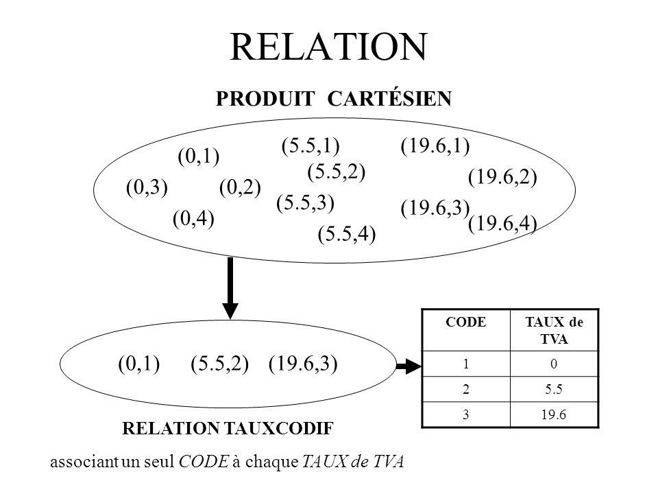 RELATION (0,1) (0,2)(0,3) (0,4) (5.5,1) (5.5,2) (5.5,3) (5.5,4) (19.6,1) (19.6,2) (19.6,3) (19.6,4) PRODUIT CARTÉSIEN RELATION TAUXCODIF associant un seul CODE à chaque TAUX de TVA (0,1)(5.5,2)(19.6,3) CODETAUX de TVA 10 25.5 319.6