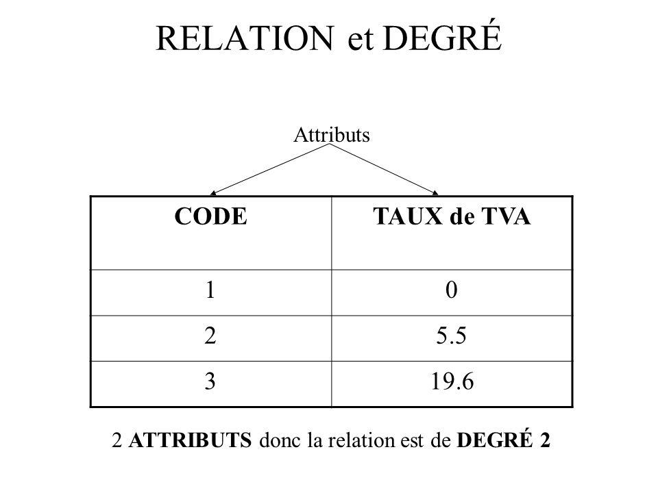 RELATION et DEGRÉ CODETAUX de TVA 10 25.5 319.6 Attributs 2 ATTRIBUTS donc la relation est de DEGRÉ 2